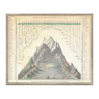 1850 Mitchell Comparitive Chart  World's Mountains Gallery Wrapped Canvas