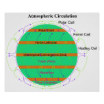 Diagram of Atmospheric Air Circulation Poster