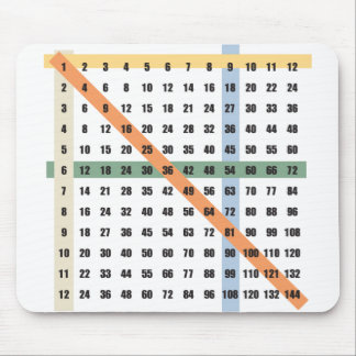 Multiplication / Times Table Mouse Pad