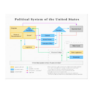 Political System of the United States Diagram Canvas Prints