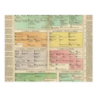 Timeline Roman Empire Events Postcard